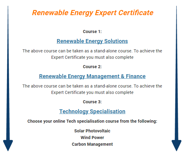 Online Courses & Qualifications: Renewable Energy, Marketing